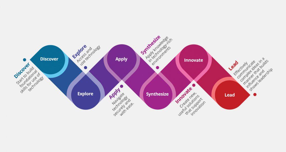 ICTC Digital Skills Roadmap